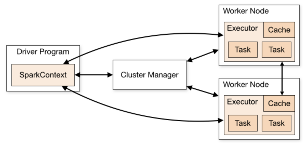 photo of spark cluster overview