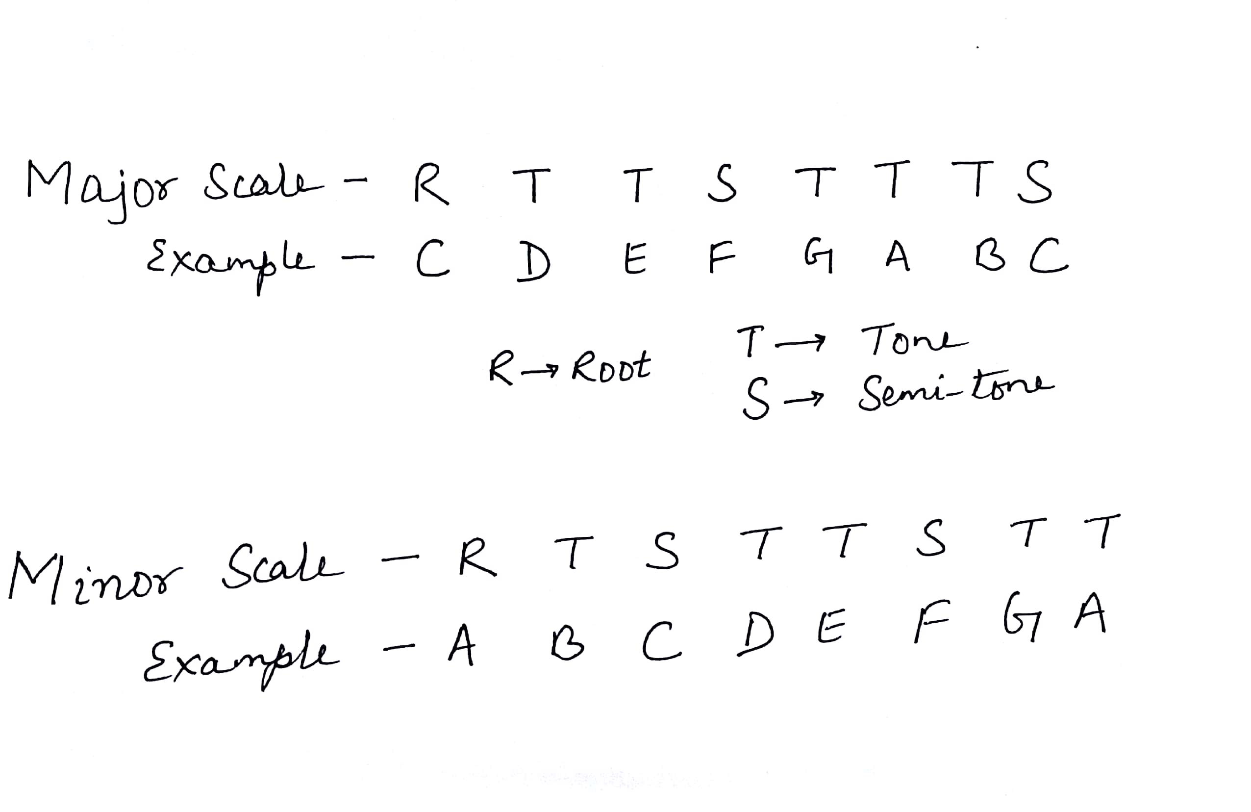 Photo of major and minor scale